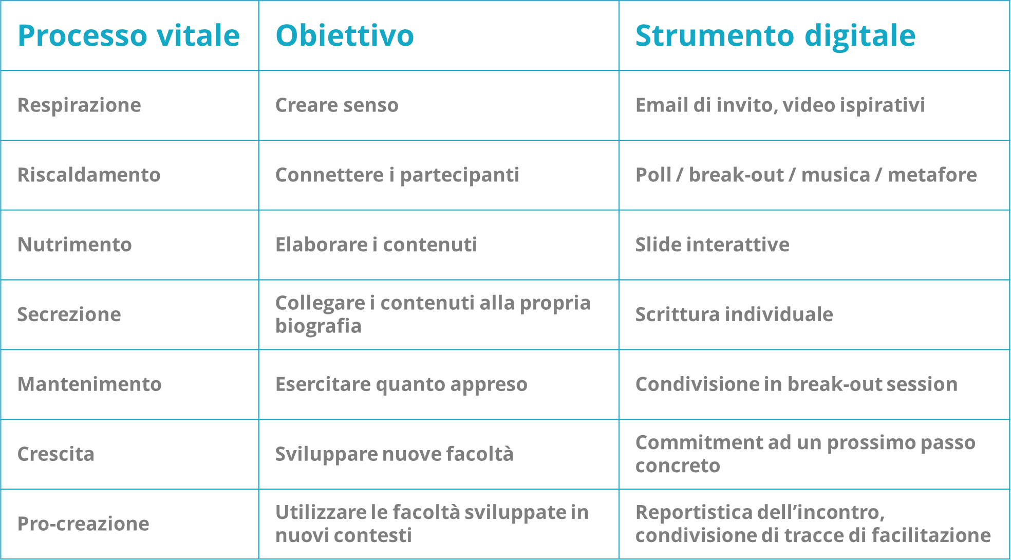 intervento HR durante il covid-19 di De'Longhi_tabella strumenti